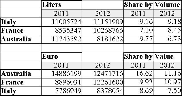 bulk wine imports china 2012 france italy australia