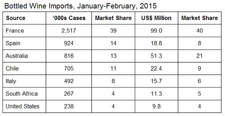 Customs Statistics January February 2015