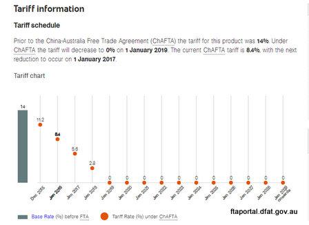 australia china free trade agreement chafta wine tariff