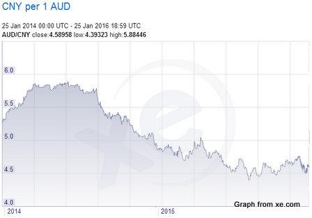 AUD CNY data for grape wall of china post